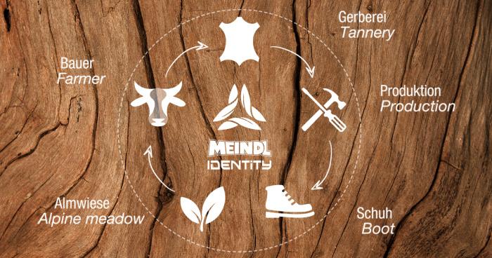 Meindl Identity